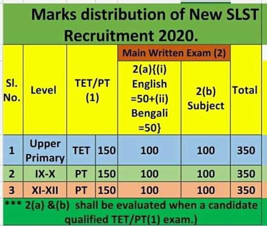 marks distribution of new slst recruitment 2020